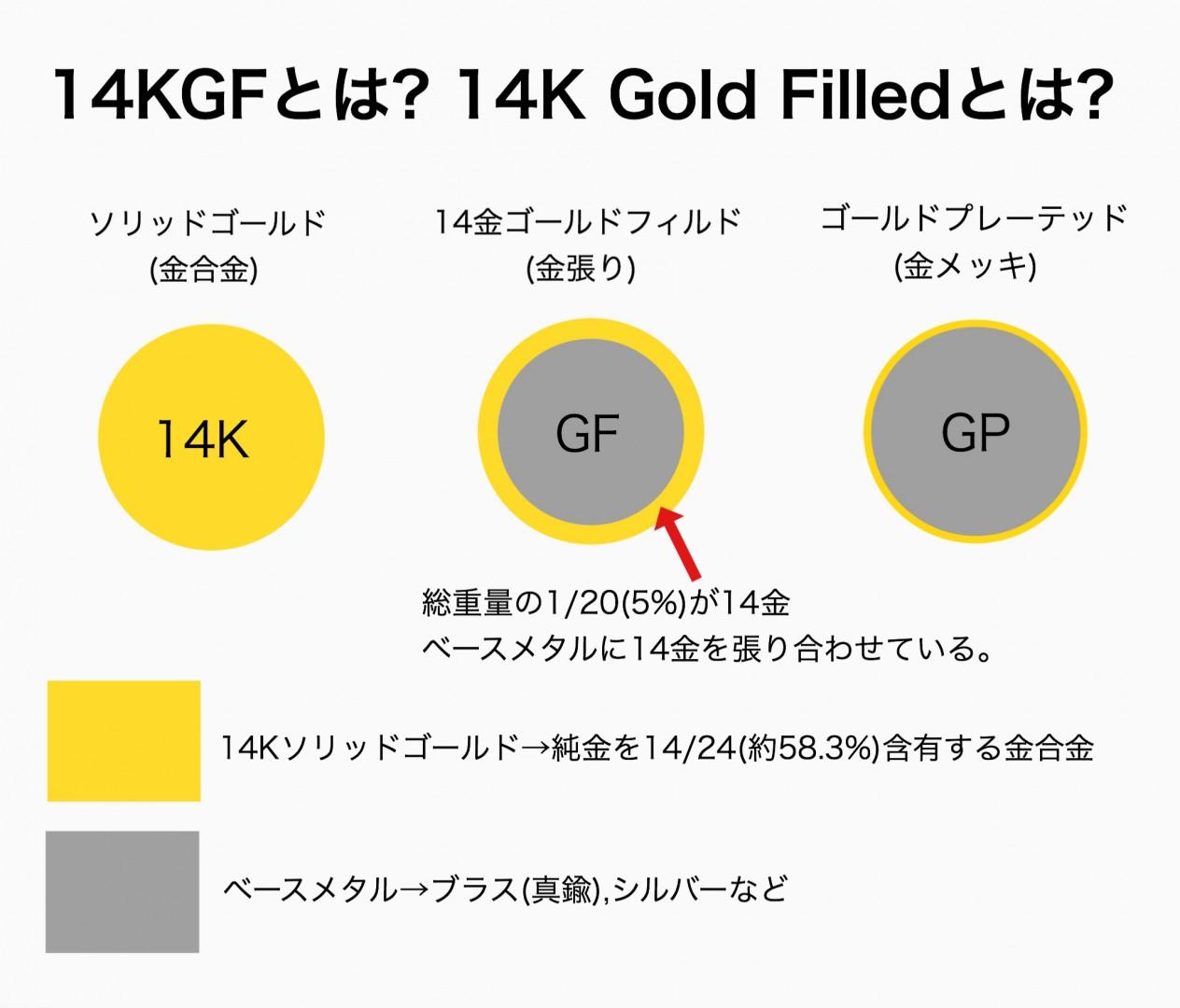 14KGFとは? K14GFとは?