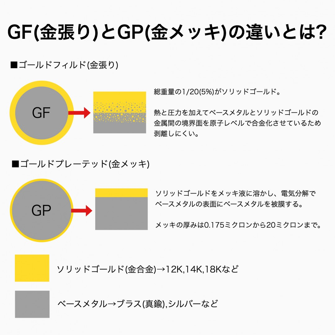 GFとGPの違い ゴールドフィルドとゴールドプレーテッドの違い